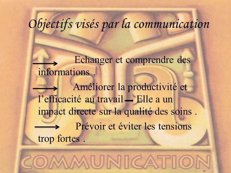 Objectifs visés par la communication Echanger et comprendre des informations.