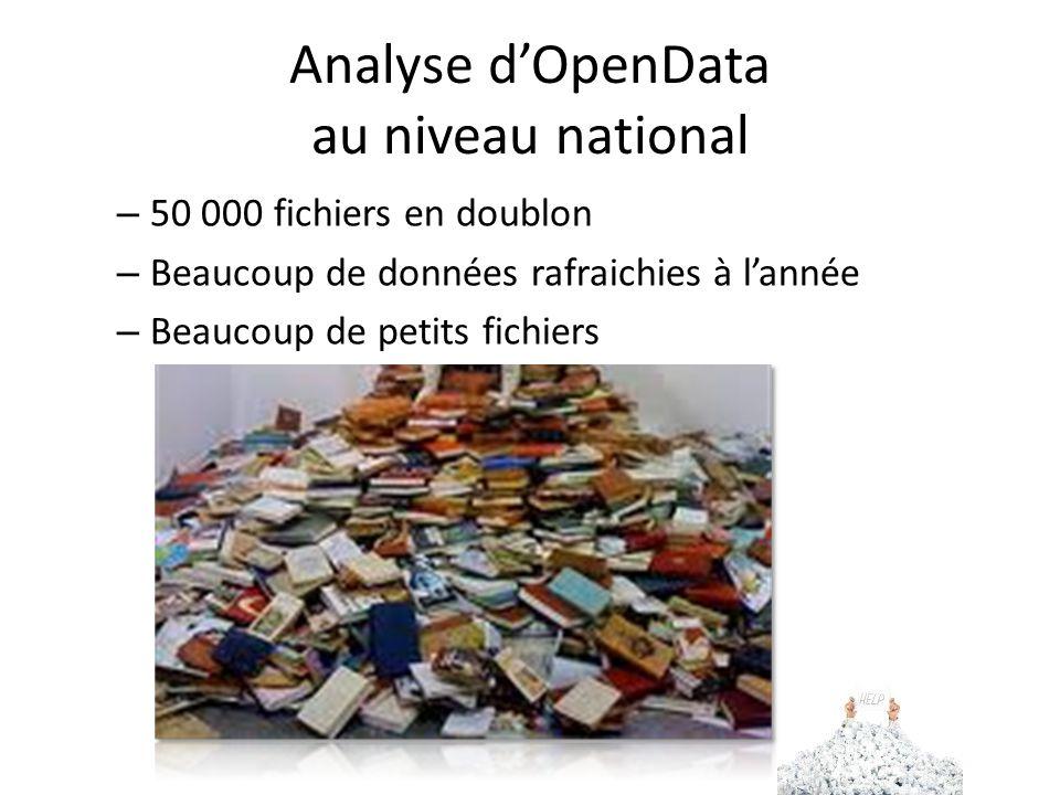 Analyse dOpenData au niveau national – 50 000 fichiers en doublon – Beaucoup de données rafraichies à lannée – Beaucoup de petits fichiers