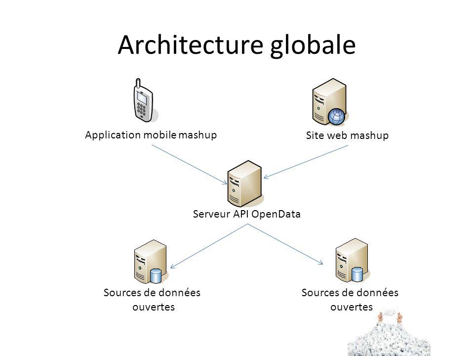 Architecture globale Sources de données ouvertes Serveur API OpenData Site web mashup Application mobile mashup Sources de données ouvertes