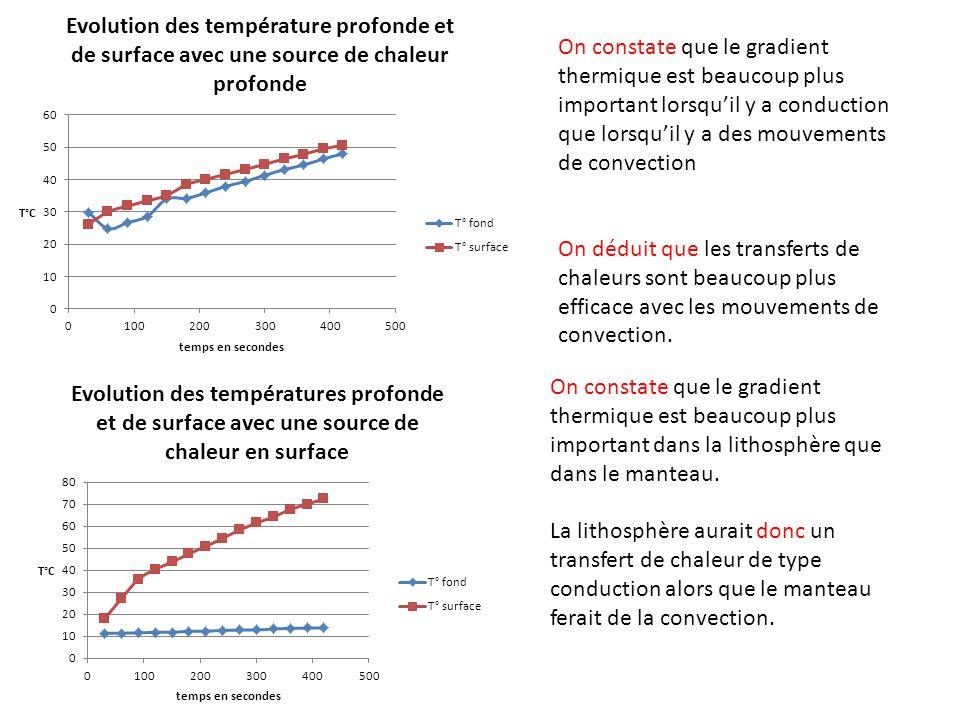On constate que le gradient thermique est beaucoup plus important lorsquil y a conduction que lorsquil y a des mouvements de convection On déduit que