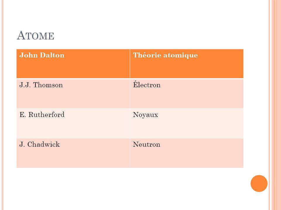 A TOME John DaltonThéorie atomique J.J. ThomsonÉlectron E. RutherfordNoyaux J. ChadwickNeutron
