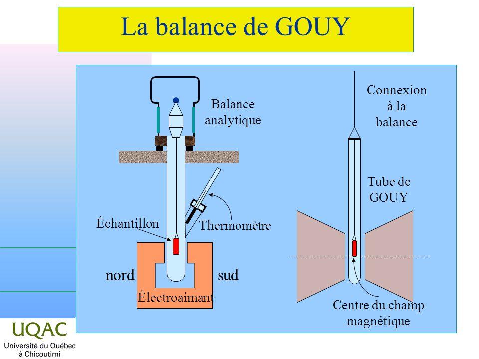 La balance de GOUY Connexion à la balance Tube de GOUY Centre du champ magnétique Balance analytique Thermomètre Échantillon nordsud Électroaimant
