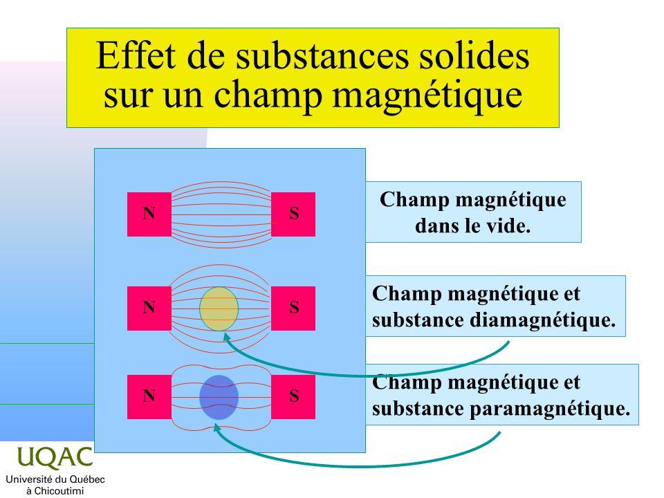 Effet de substances solides sur un champ magnétique NSNSNS Champ magnétique dans le vide.