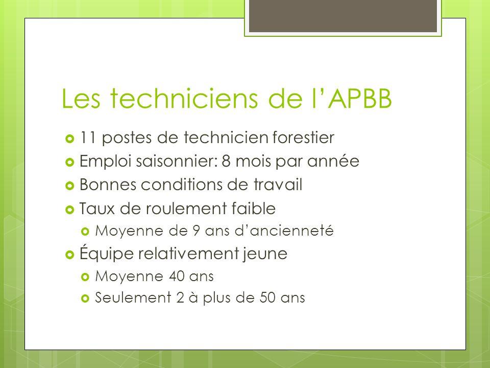 Les techniciens de lAPBB 11 postes de technicien forestier Emploi saisonnier: 8 mois par année Bonnes conditions de travail Taux de roulement faible Moyenne de 9 ans dancienneté Équipe relativement jeune Moyenne 40 ans Seulement 2 à plus de 50 ans