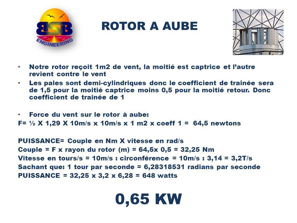 Notre rotor reçoit 1m2 de vent, la moitié est captrice et lautre revient contre le vent Les pales sont demi-cylindriques donc le coefficient de trainé
