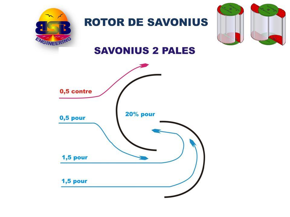 ROTOR DE SAVONIUS