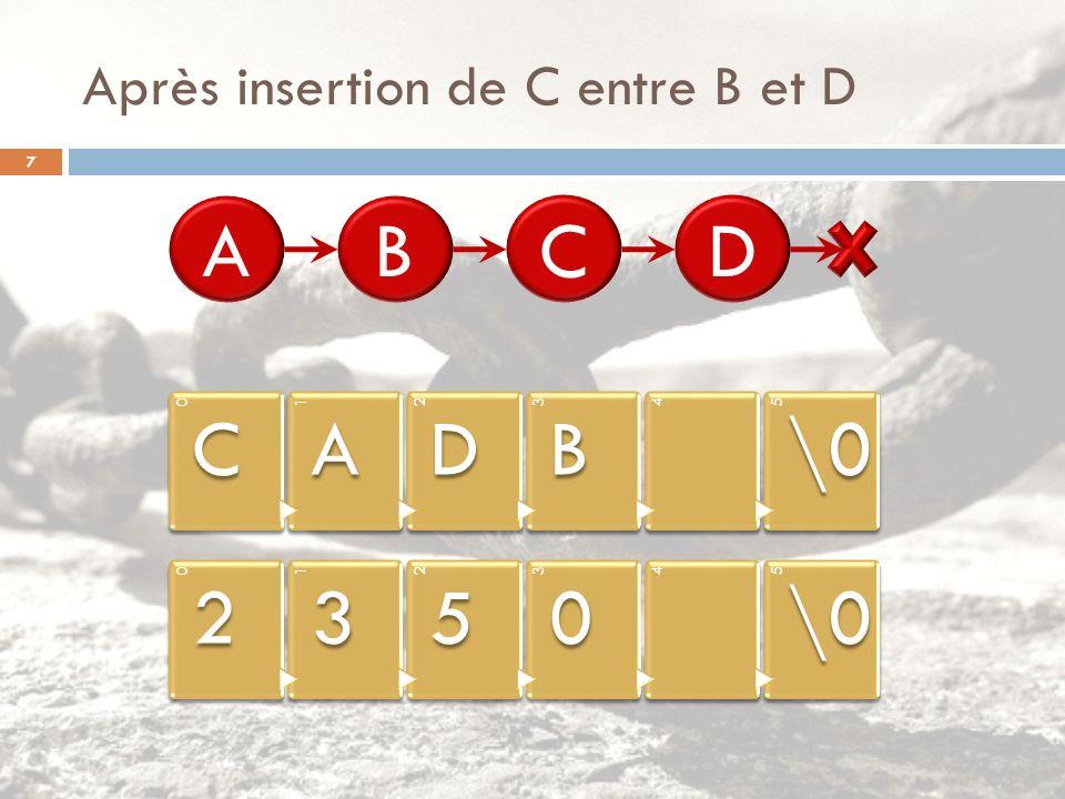 Après insertion de C entre B et D 0 C 1 A 2 D 3 B 45 \0 0 2 1 3 2 5 3 0 45 ABDC 7