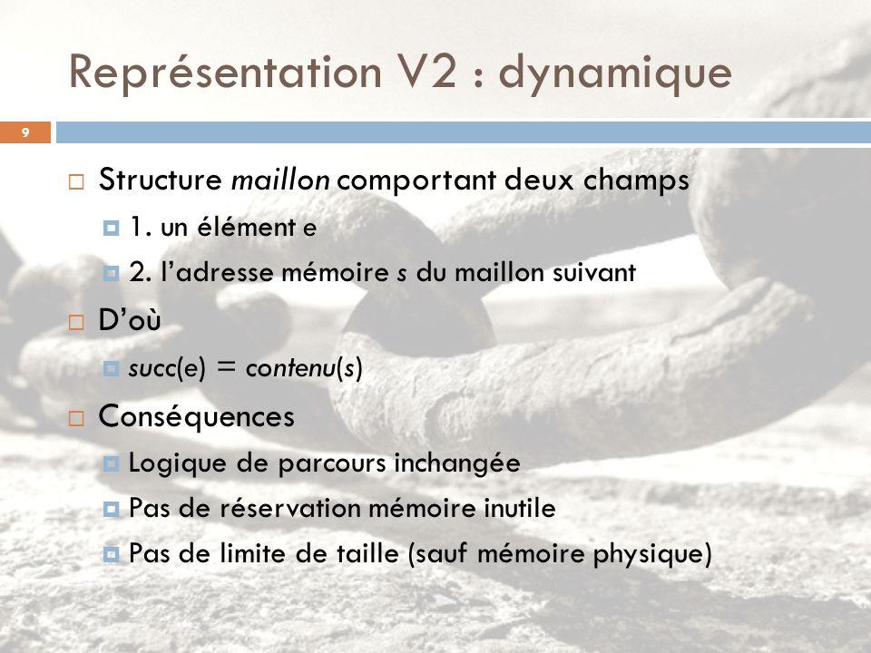 Représentation V2 : dynamique Structure maillon comportant deux champs 1. un élément e 2. ladresse mémoire s du maillon suivant Doù succ(e) = contenu(