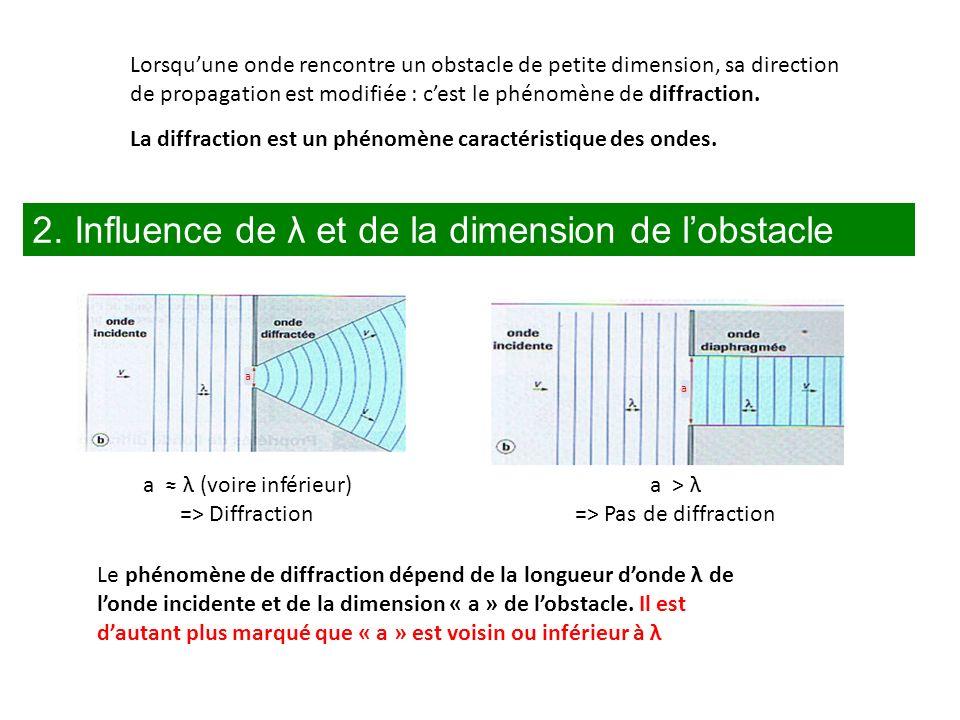Lorsquune onde rencontre un obstacle de petite dimension, sa direction de propagation est modifiée : cest le phénomène de diffraction. La diffraction