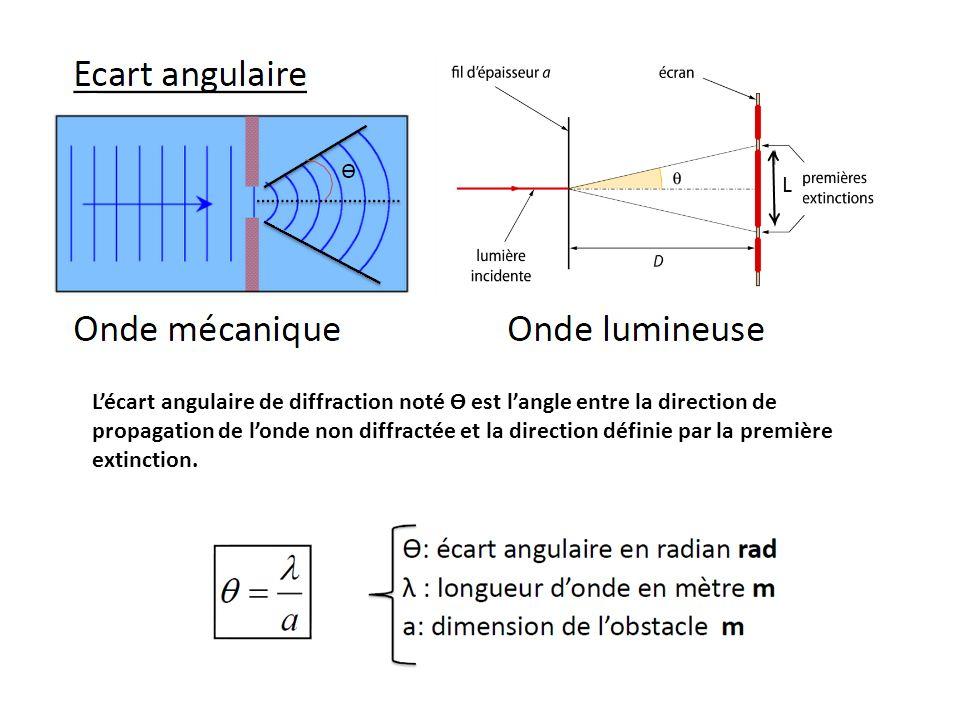 Lécart angulaire de diffraction noté Ɵ est langle entre la direction de propagation de londe non diffractée et la direction définie par la première ex