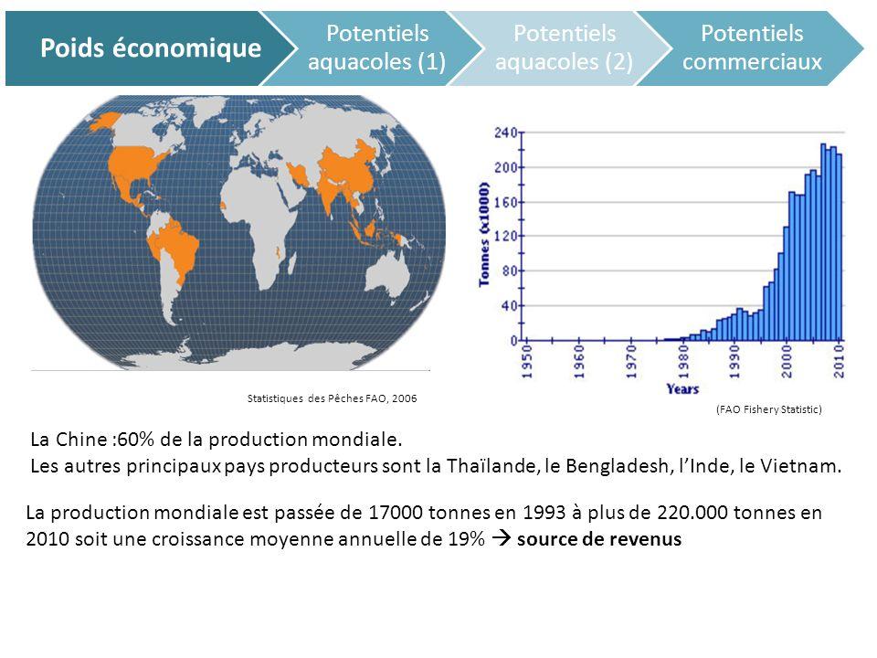 Poids économique Potentiels aquacoles (1) Potentiels aquacoles (2) Potentiels commerciaux cycle larvaire:20j nest pas complexe.