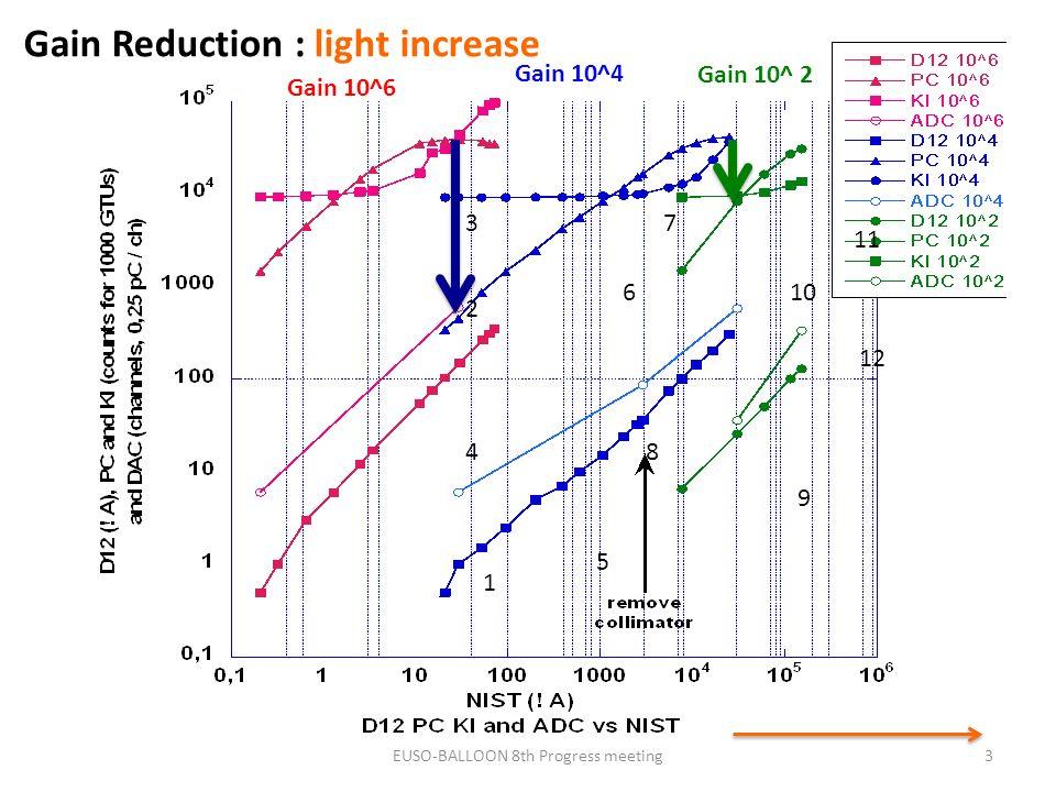 3 1 2 3 4 5 6 7 8 9 10 11 12 Gain 10^6 Gain 10^4 Gain 10^ 2 Gain Reduction : light increase EUSO-BALLOON 8th Progress meeting