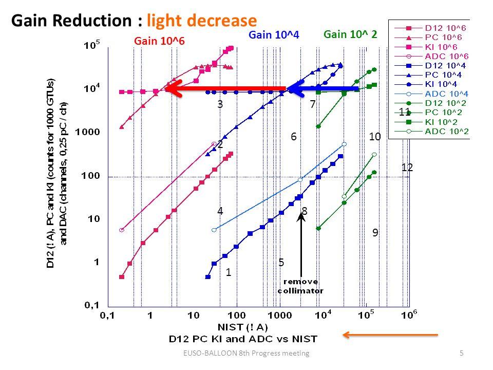 5 1 2 3 4 5 6 7 8 9 10 11 12 Gain 10^6 Gain 10^4 Gain 10^ 2 Gain Reduction : light decrease EUSO-BALLOON 8th Progress meeting