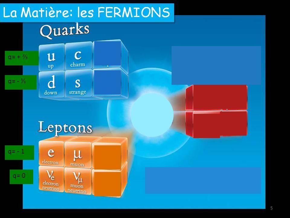 Découverte du positron (Anderson 1932), lanti-électron postulé par Dirac (mais Anderson lignorait) (en joignant les équations de la mécanique quantique et de la relativité restreinte, Dirac a vu apparaître comme solutions des électrons dénergie négative) Photo dans une chambre à brouillard (« de Wilson »), soumise au rayonnement cosmique Plaque de plomb Champ magnétique P=63MeV P=23MeV Nobel 1936 36