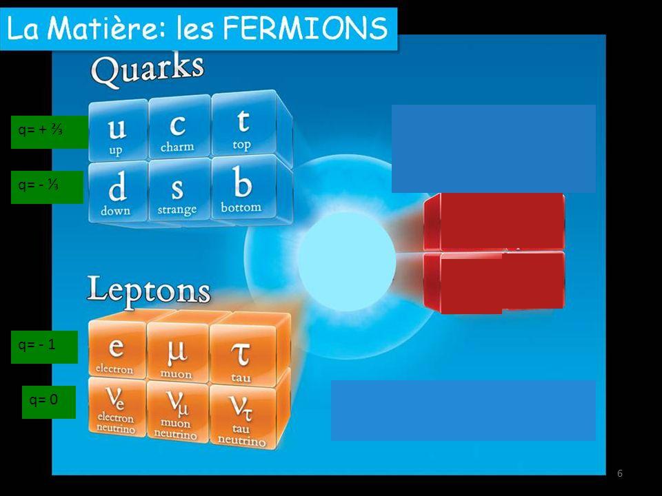 Antimatière 7 q= - q= + q= + 1 q= 0 q= - q= - 1 q= 0 q= +