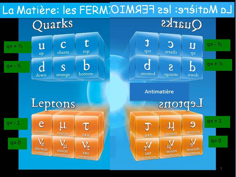 88 Linteraction électromagnétique Responsable des phénomènes électriques et magnétiques : aimantation, lumière, cohésion des atomes,… Répulsion entre objets de charges électriques identiques (attraction si charges opposées) Médiateur : photon (ou gamma) e-e- e-e- e-e- e-e- e-e- e-e- m=0 (vitesse=c=vitesse de la lumière) portée infinie
