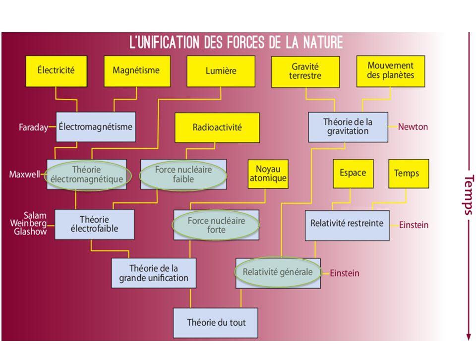 La Matière: les FERMIONS Les Forces: les BOSONS Les Forces: les BOSONS .