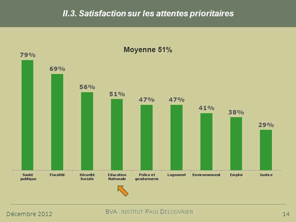 Décembre 2012 BVA - I NSTITUT P AUL D ELOUVRIER 14 II.3. Satisfaction sur les attentes prioritaires Moyenne 51%