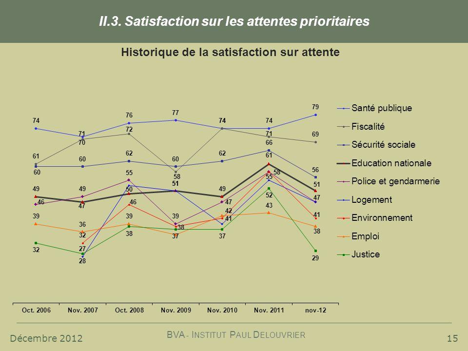 Décembre 2012 BVA - I NSTITUT P AUL D ELOUVRIER 15 II.3. Satisfaction sur les attentes prioritaires Historique de la satisfaction sur attente