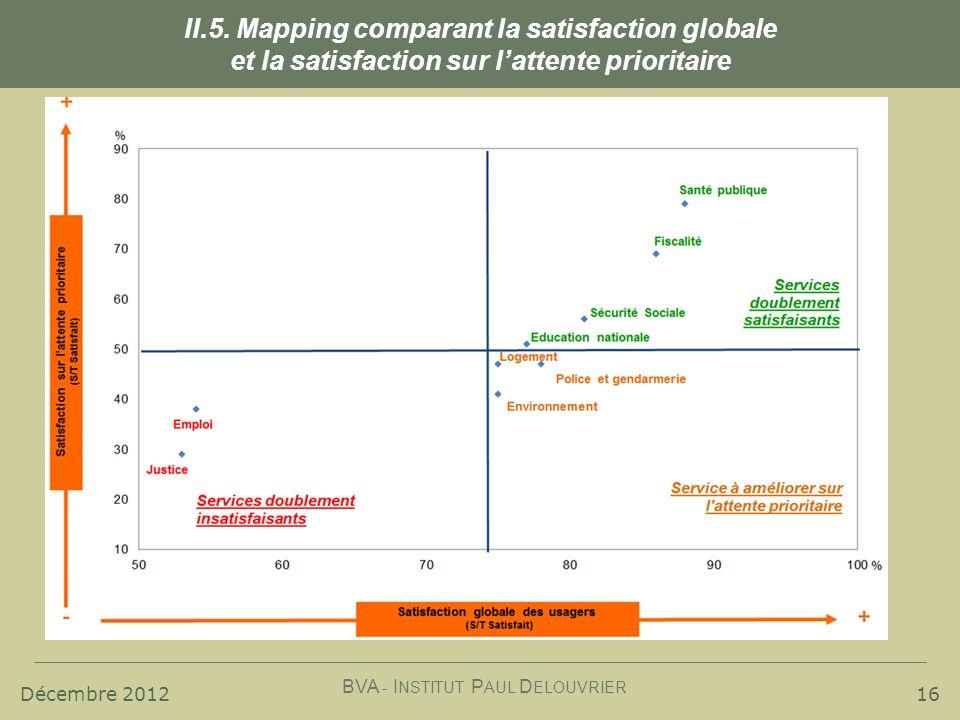 Décembre 2012 BVA - I NSTITUT P AUL D ELOUVRIER 16 II.5. Mapping comparant la satisfaction globale et la satisfaction sur lattente prioritaire
