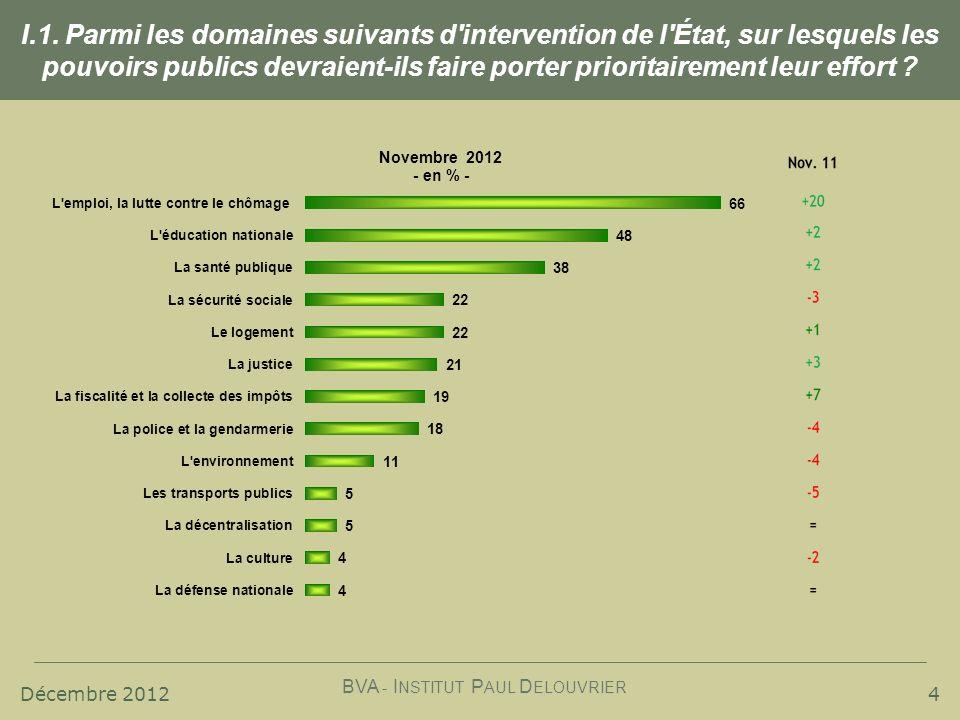 Décembre 2012 BVA - I NSTITUT P AUL D ELOUVRIER I.1. Parmi les domaines suivants d'intervention de l'État, sur lesquels les pouvoirs publics devraient