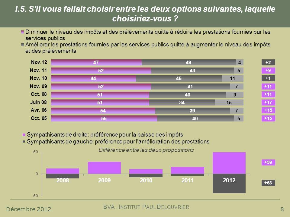 Décembre 2012 BVA - I NSTITUT P AUL D ELOUVRIER 8 I.5. S'il vous fallait choisir entre les deux options suivantes, laquelle choisiriez-vous ? Sympathi