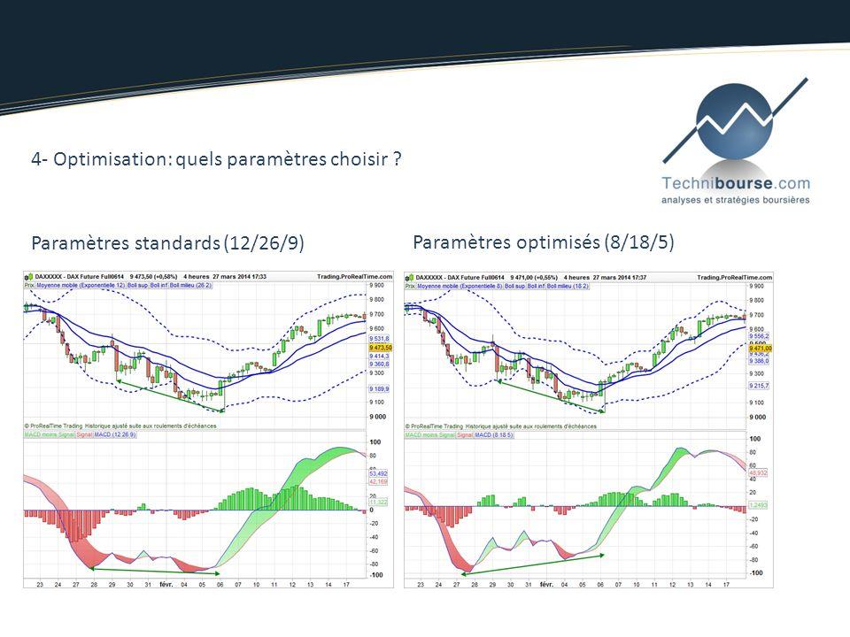 3- Principe dutilisation - Passage du 0 croisement des moyennes mobiles -Divergence baissière Comparer pics à pics -Divergence haussière Comparer creu