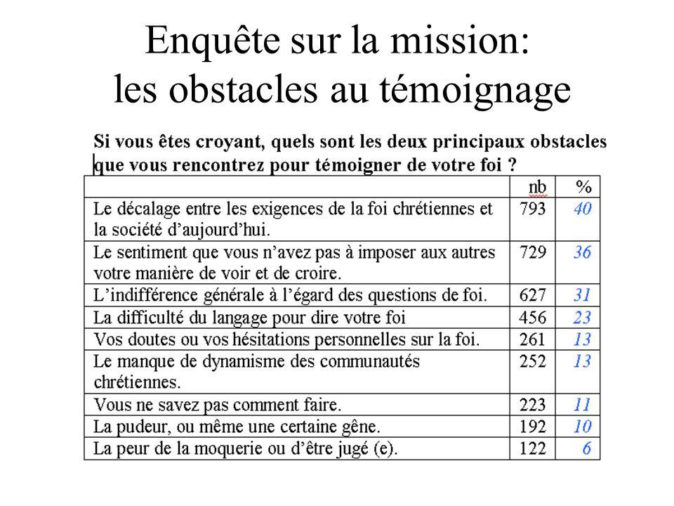 Enquête sur la mission: les obstacles au témoignage
