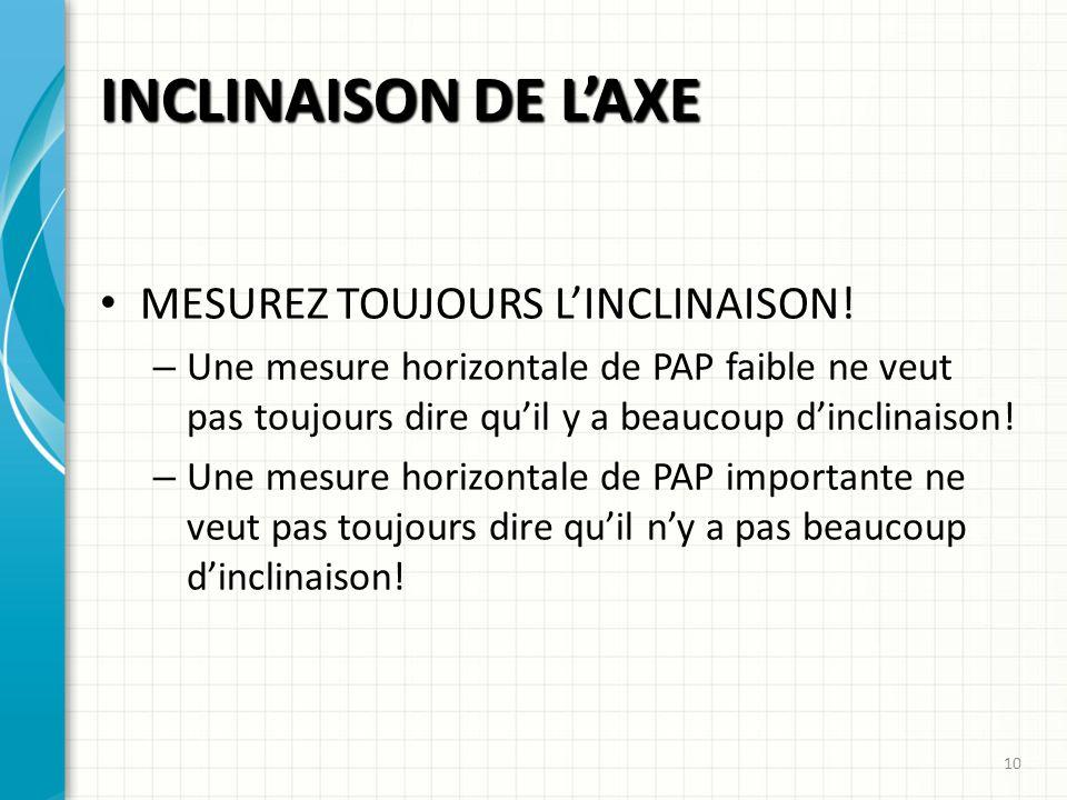 INCLINAISON DE LAXE MESUREZ TOUJOURS LINCLINAISON! – Une mesure horizontale de PAP faible ne veut pas toujours dire quil y a beaucoup dinclinaison! –