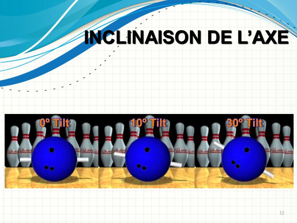 INCLINAISON DE LAXE 12