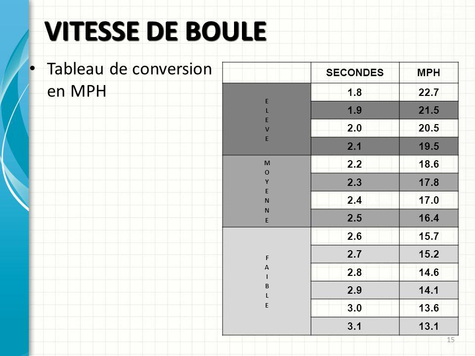 VITESSE DE BOULE 15 Tableau de conversion en MPH SECONDESMPH 1.822.7 1.921.5 2.020.5 2.119.5 2.218.6 2.317.8 2.417.0 2.516.4 2.615.7 2.715.2 2.814.6 2