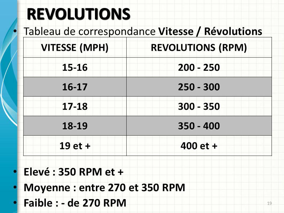 REVOLUTIONS Tableau de correspondance Vitesse / Révolutions Elevé : 350 RPM et + Moyenne : entre 270 et 350 RPM Faible : - de 270 RPM 19 VITESSE (MPH)