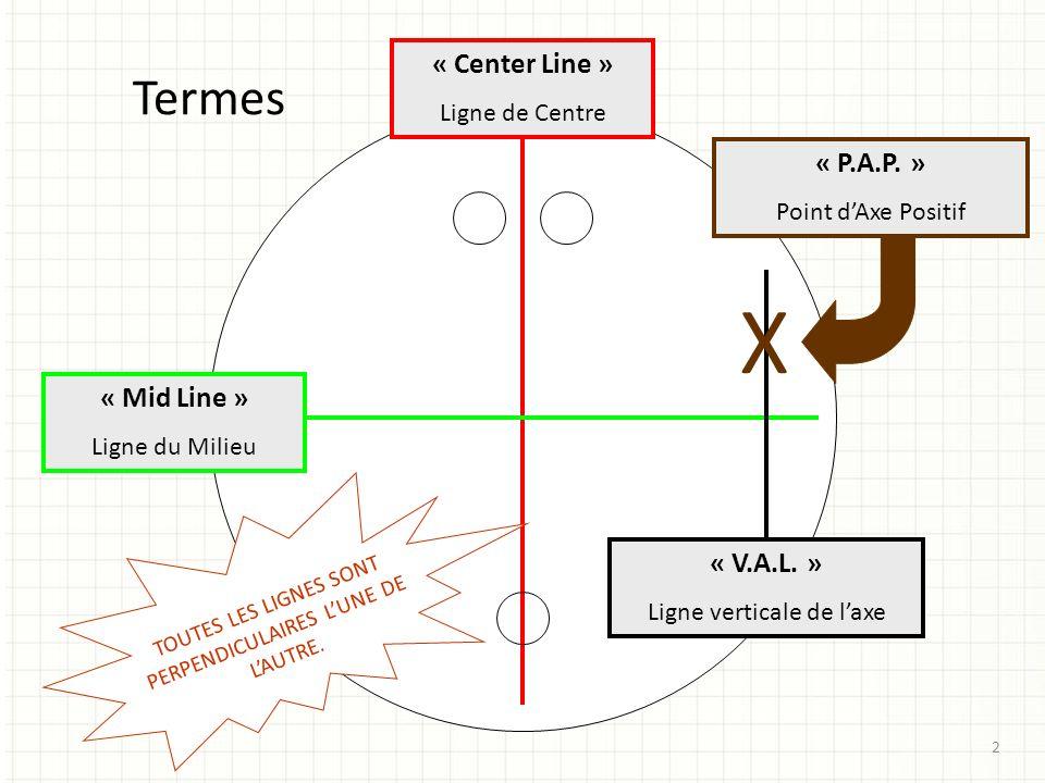 Termes « Center Line » Ligne de Centre « Mid Line » Ligne du Milieu « V.A.L. » Ligne verticale de laxe X « P.A.P. » Point dAxe Positif TOUTES LES LIGN