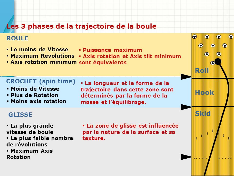 Puissance maximum Axis rotation et Axis tilt minimum sont équivalents Le moins de Vitesse Maximum Revolutions Axis rotation minimum ROULE Moins de Vit