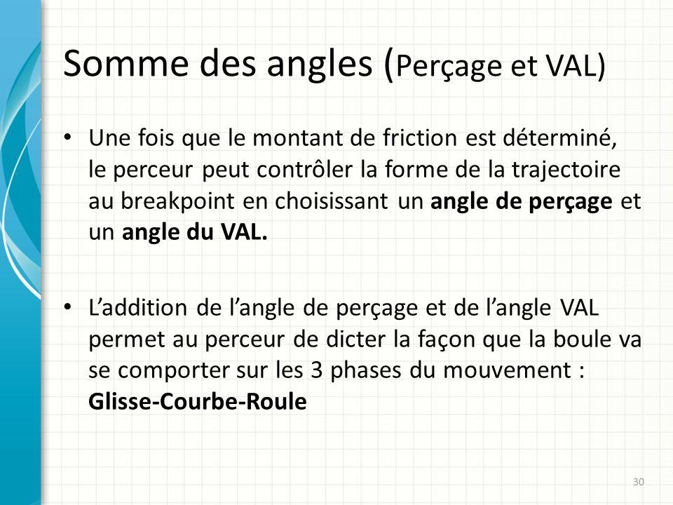 Somme des angles ( Perçage et VAL) Une fois que le montant de friction est déterminé, le perceur peut contrôler la forme de la trajectoire au breakpoi