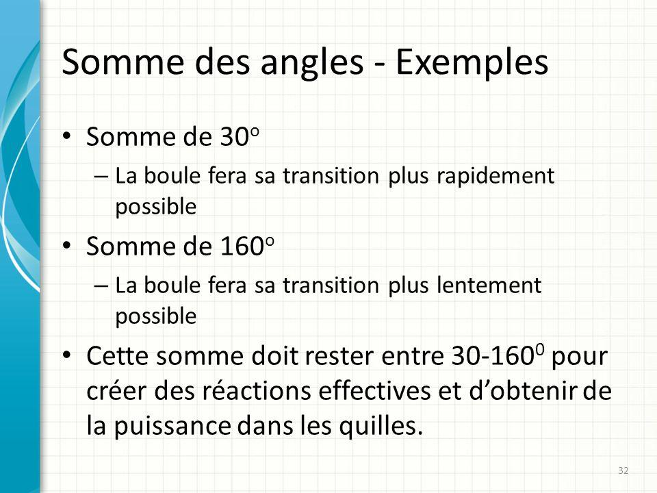 Somme des angles - Exemples Somme de 30 o – La boule fera sa transition plus rapidement possible Somme de 160 o – La boule fera sa transition plus len