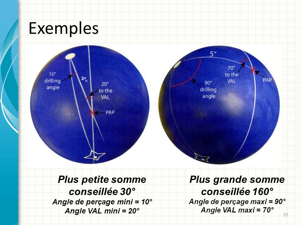 Exemples 33 Plus petite somme conseillée 30° Angle de perçage mini = 10° Angle VAL mini = 20° Plus grande somme conseillée 160° Angle de perçage maxi