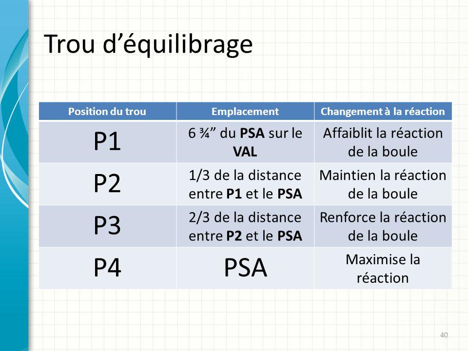 Trou déquilibrage Position du trouEmplacementChangement à la réaction P1 6 ¾ du PSA sur le VAL Affaiblit la réaction de la boule P2 1/3 de la distance