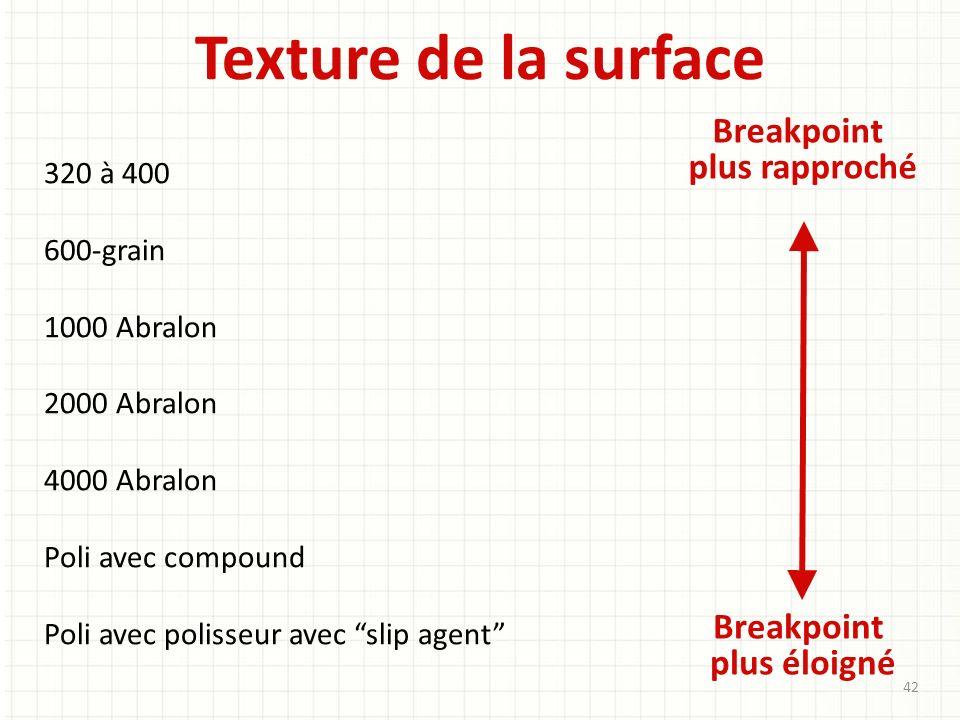Texture de la surface Breakpoint plus rapproché Breakpoint plus éloigné 320 à 400 600-grain 1000 Abralon 2000 Abralon 4000 Abralon Poli avec compound