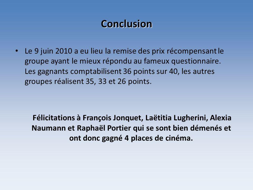 Conclusion Le 9 juin 2010 a eu lieu la remise des prix récompensant le groupe ayant le mieux répondu au fameux questionnaire. Les gagnants comptabilis