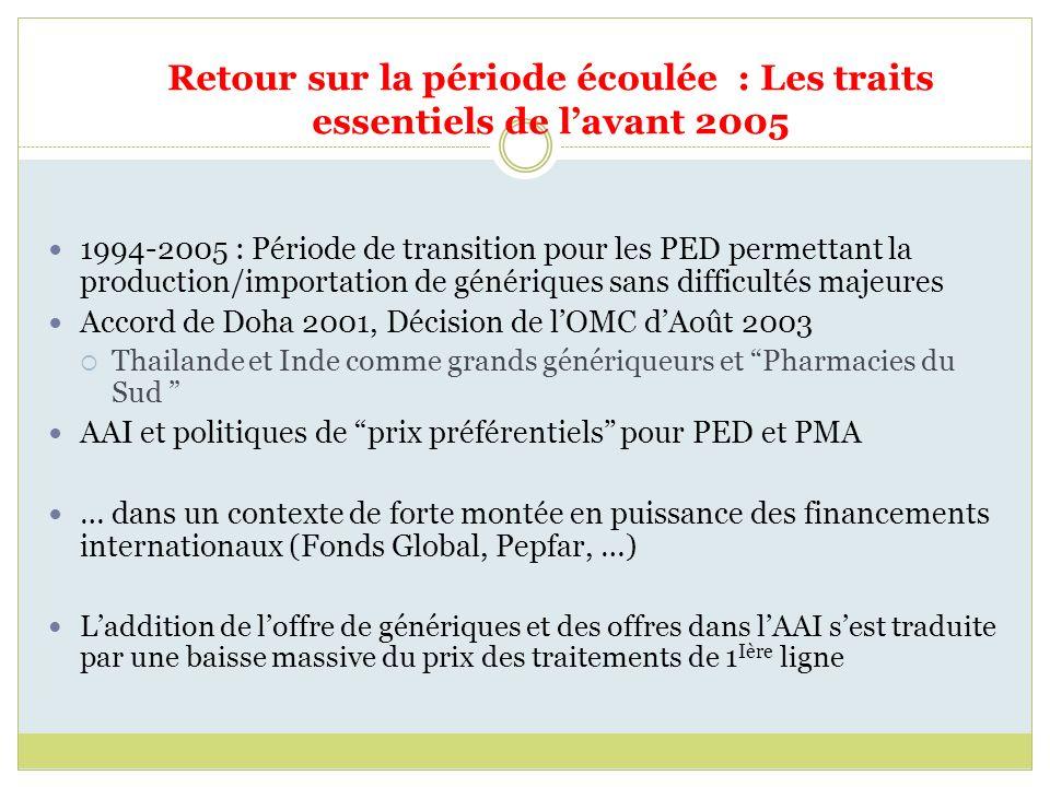 Retour sur la période écoulée : Les traits essentiels de lavant 2005 1994-2005 : Période de transition pour les PED permettant la production/importation de génériques sans difficultés majeures Accord de Doha 2001, Décision de lOMC dAoût 2003 Thailande et Inde comme grands génériqueurs et Pharmacies du Sud AAI et politiques de prix préférentiels pour PED et PMA … dans un contexte de forte montée en puissance des financements internationaux (Fonds Global, Pepfar, …) Laddition de loffre de génériques et des offres dans lAAI sest traduite par une baisse massive du prix des traitements de 1 Ière ligne