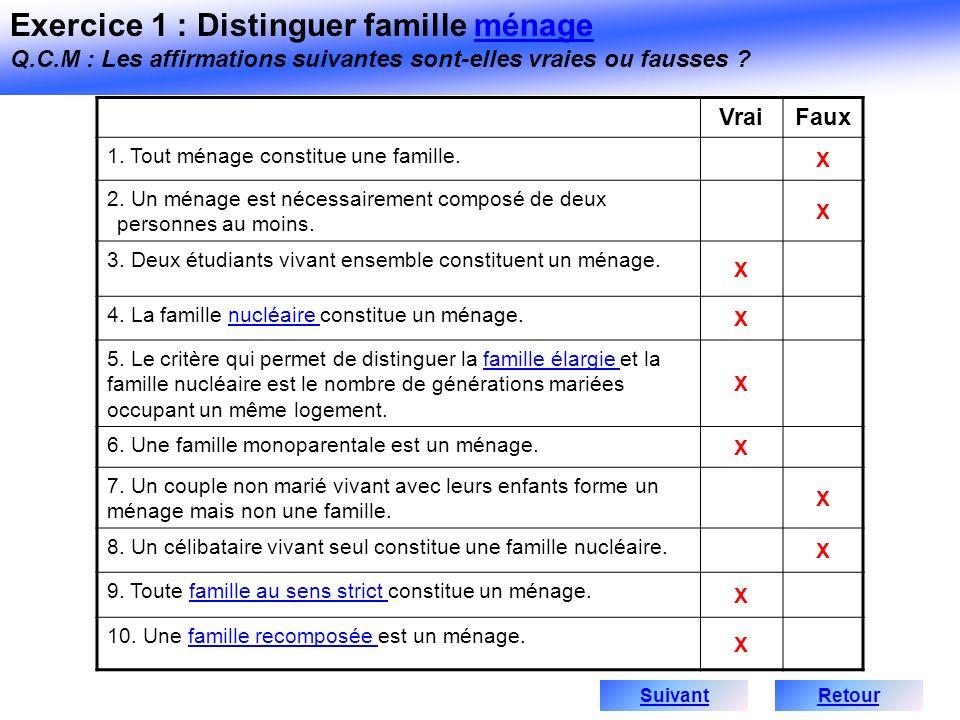 VraiFaux 1. Tout ménage constitue une famille. X 2. Un ménage est nécessairement composé de deux personnes au moins. X 3. Deux étudiants vivant ensemb