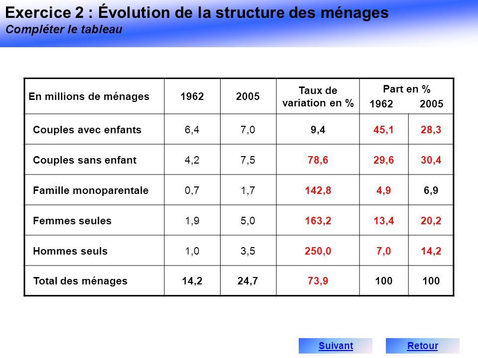 En millions de ménages19622005 Taux de variation en % Part en % 1962 2005 Couples avec enfants6,47,09,445,128,3 Couples sans enfant4,27,578,629,630,4
