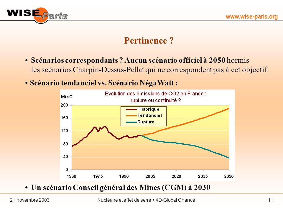 www.wise-paris.org Nucléaire et effet de serre 4D-Global Chance21 novembre 200311 Pertinence .