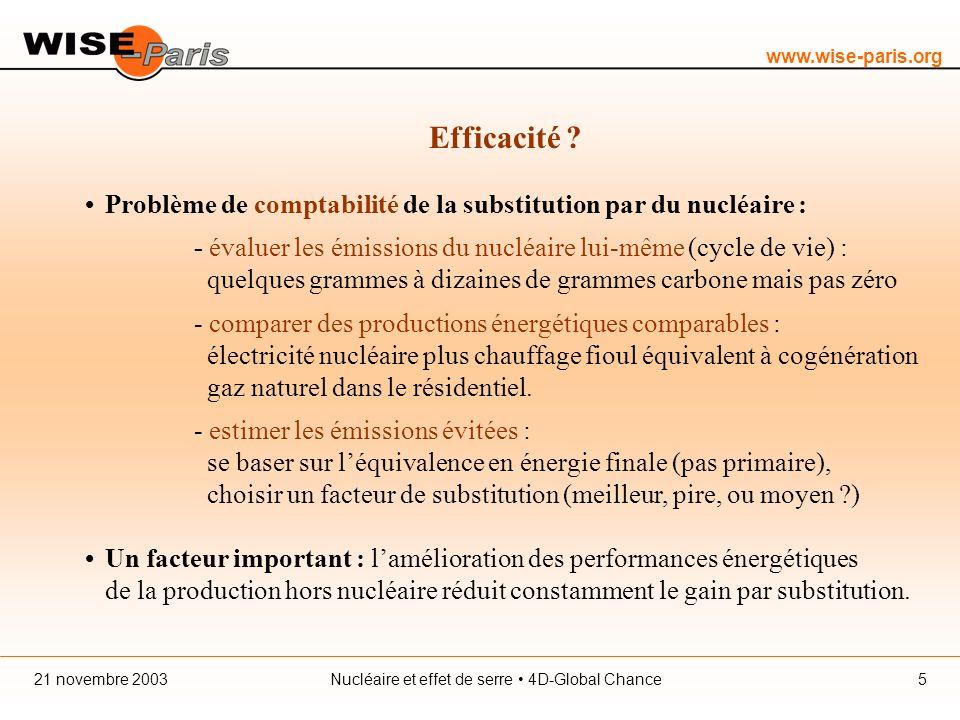 www.wise-paris.org Nucléaire et effet de serre 4D-Global Chance21 novembre 20035 Efficacité .