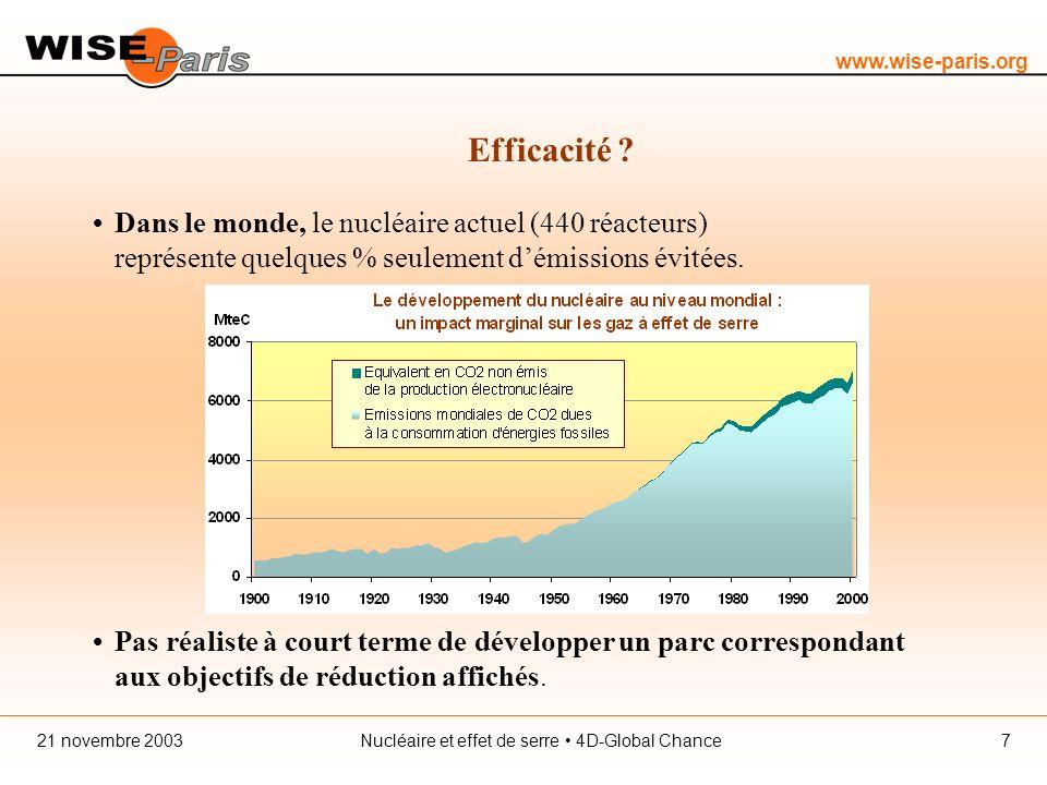 www.wise-paris.org Nucléaire et effet de serre 4D-Global Chance21 novembre 20038 Efficacité .