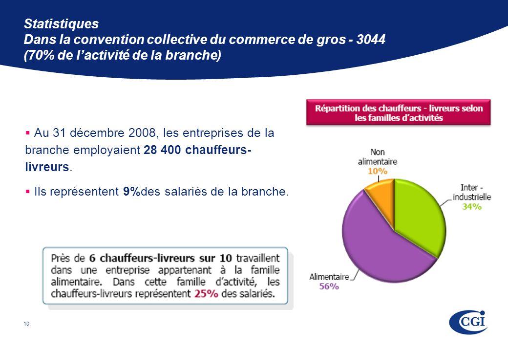 10 Statistiques Dans la convention collective du commerce de gros - 3044 (70% de lactivité de la branche) Au 31 décembre 2008, les entreprises de la branche employaient 28 400 chauffeurs- livreurs.