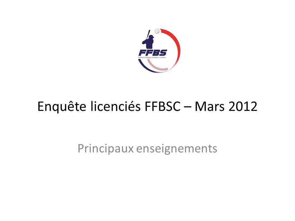 Lenquête : En Mars 2012 Auprès des licenciés de 15 ans et plus (FFBSC) 5.000 e-mails Plus de 1.000 réponses enregistrées Questions codifiées et ouvertes 36 questions