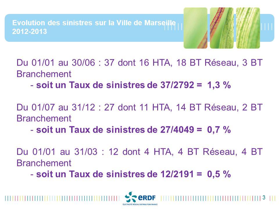 3 Evolution des sinistres sur la Ville de Marseille 2012-2013 Du 01/01 au 30/06 : 37 dont 16 HTA, 18 BT Réseau, 3 BT Branchement - soit un Taux de sinistres de 37/2792 = 1,3 % Du 01/07 au 31/12 : 27 dont 11 HTA, 14 BT Réseau, 2 BT Branchement - soit un Taux de sinistres de 27/4049 = 0,7 % Du 01/01 au 31/03 : 12 dont 4 HTA, 4 BT Réseau, 4 BT Branchement - soit un Taux de sinistres de 12/2191 = 0,5 %