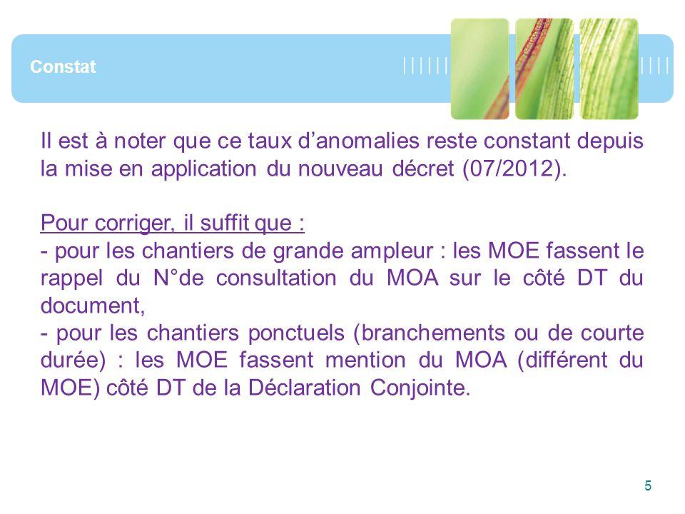 5 Constat Il est à noter que ce taux danomalies reste constant depuis la mise en application du nouveau décret (07/2012).